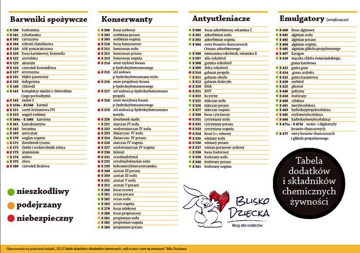 Tabela dodatków i składników chemicznych do żywności