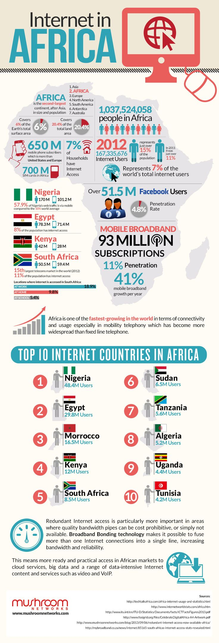 Internet In Africa (data current as of 2012) {Mushroom Networks}