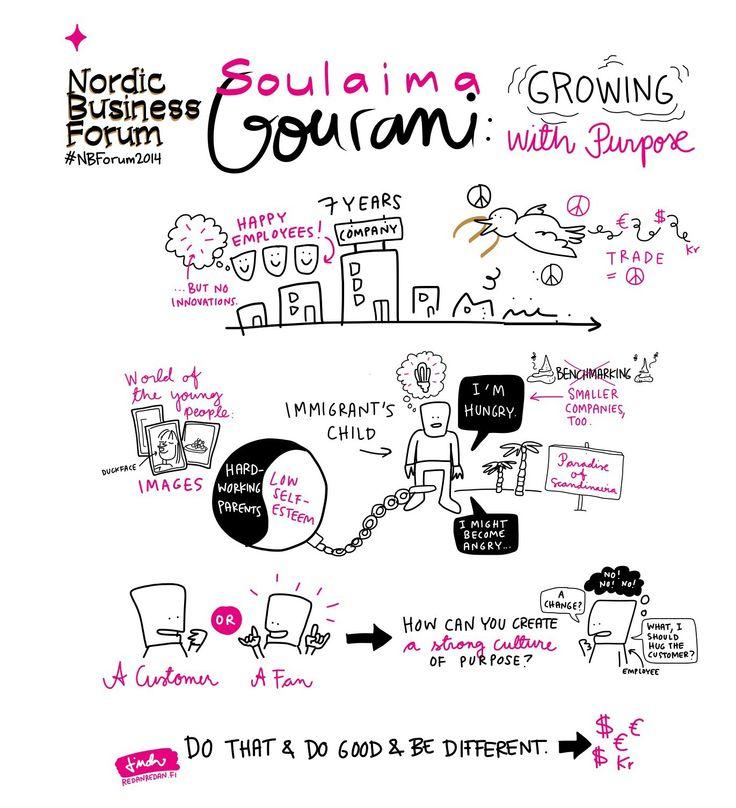 Sketchnotes about Soulaima Gourani's presentation at the #NBForum2014
