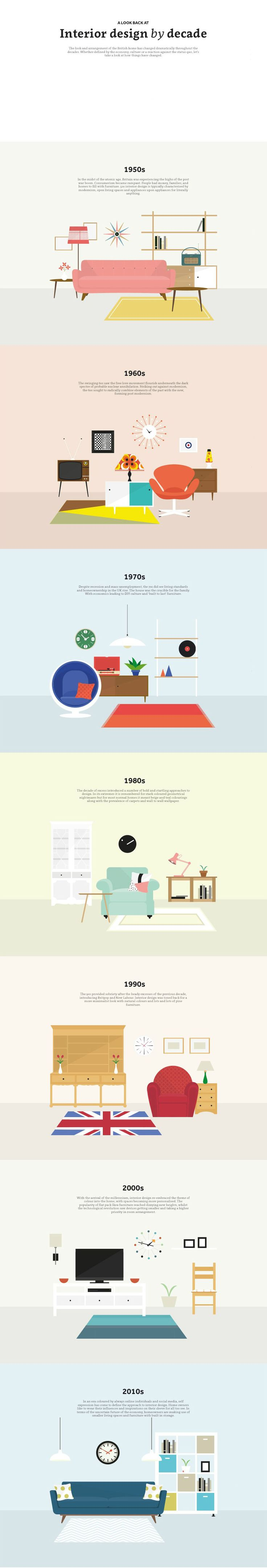 Interior Design By Decade | Visual.ly