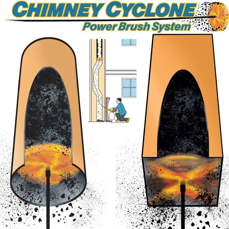 Chimney Cyclone-Chimney Sweep-Chimney Rod-Chimney Head-Chimney-Sweep-Quality Rods-Square Rectangle Chimneys-Flu-Power Brush-DIY