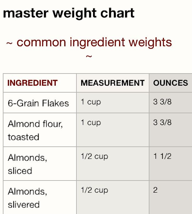 Weight chart of common ingredients