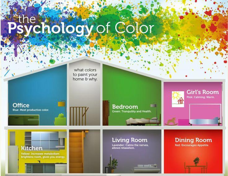 53 besten Farbwohnkonzept Bilder auf Pinterest Farben, Herz - farbpsychologie leuchtende farben interieur design