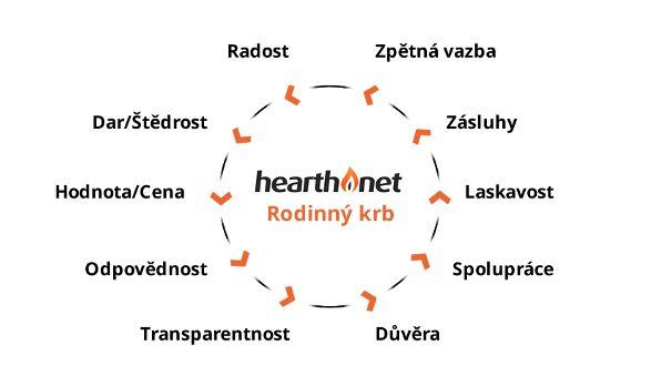 Filosofie Hearth.netu