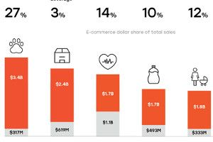 The State of E-Commerce in Fast-Moving Consumer Goods [Infographic]  ||  Fast-moving consumer goods (or consumer packaged goods) e-commerce growth is taking off. See which industries are most affected and how CPG brands can stand out from the online competition. https://www.marketingprofs.com/chirp/2017/33102/the-state-of-e-commerce-in-fast-moving-consumer-goods-infographic?utm_campaign=crowdfire&utm_content=crowdfire&utm_medium=social&utm_source=pinterest