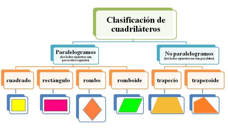 Clasificación de los cuadriláteros   El cuadrilátero es un polígono de cuatro lados y cuatro vértices. Según las relaciones que se estab...