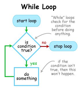 While Loop & Do Loop Instructions