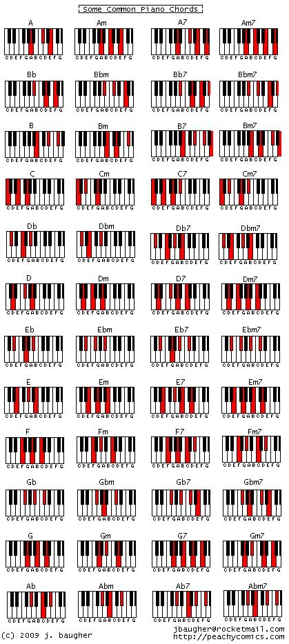 Cheat sheet chart of piano chords. This could double as artwork for a piano studio or room. #piano #teaching #diy