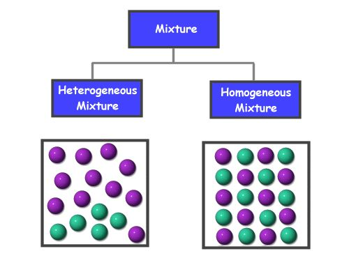 Chemistry for Kids: Solutions and Dissolving — a solution is a type of homogeneous mixture.