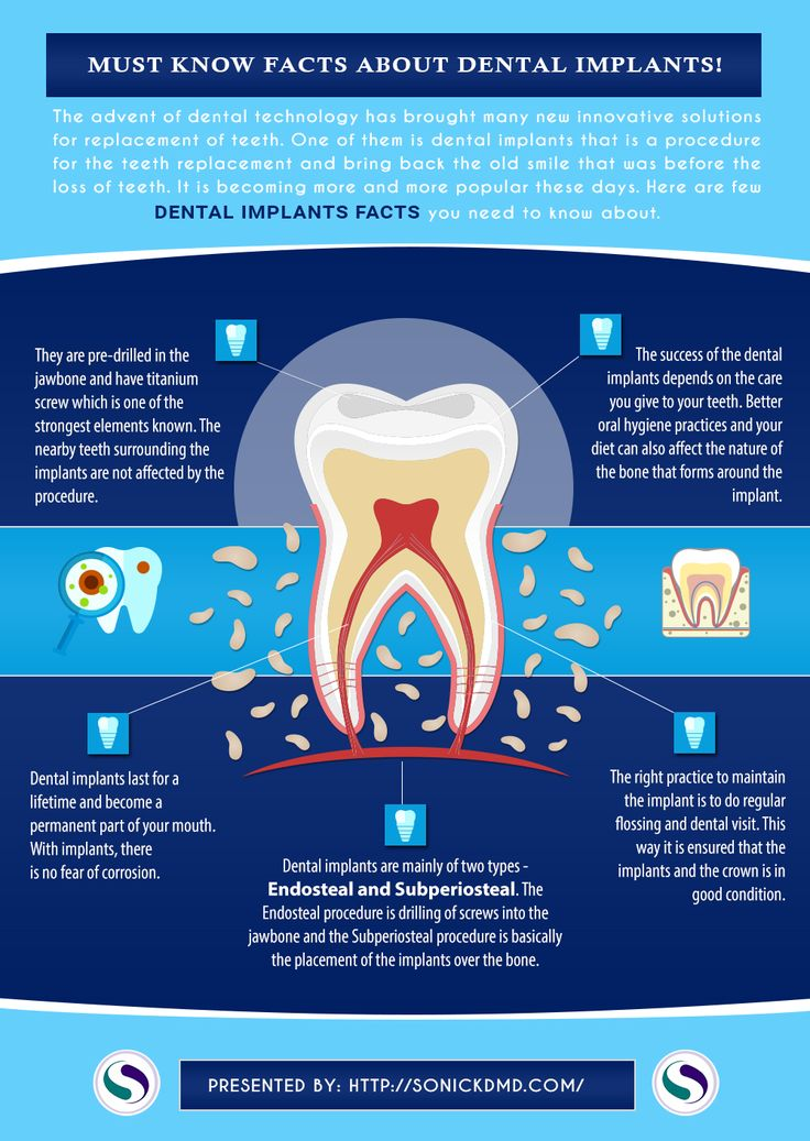 The advent of dental technology has brought many new innovative solutions for replacement of teeth. Dental implants is a procedure for the teeth replacement and bring back the old smile that was before the loss of teeth. It is becoming more and more popular these days. Here are few dental implants facts you need to know about: