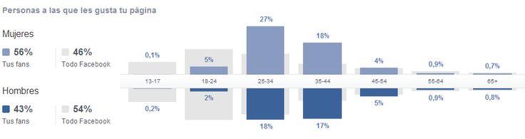 Facebook: Como realizar un informe de objetivos y alcance
