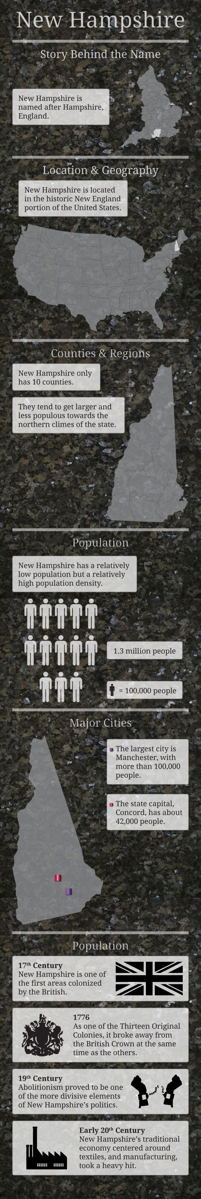 Infographic of New Hampshire Fast Facts   #NewHampshire  Re-pinned by www.avacationrental4me.com