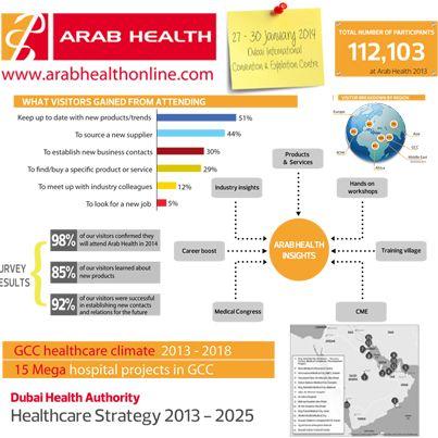 Arab Health Insights 2014