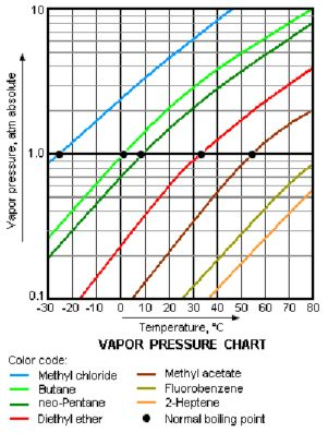Volatility (chemistry) - In chemistry and physics, volatility is the tendency of a substance to vaporize. Volatility is directly related to a substance's vapor pressure. At a given temperature, a substance with higher vapor pressure vaporizes more readily than a substance with a lower vapor pressure.[1][2][3][4] The term is primarily written to be applied to liquids; however, it may be used to describe the process of sublimation which is associated with solid substances, such as dry ice…