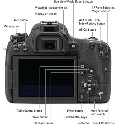 Your Canon T6/1300D camera has so many features that it can be difficult to remember what each control does. To help you sort things out, study this handy reference to your Canon camera's external controls and exposure modes. Print out this guide, tuck it in your camera bag, and get a head start on taking …