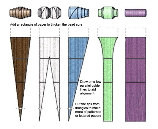 Big Bead Little Bead Blog: Making: Paper Beads, tutorial, craft, recycle, different shapes of paper beads, knutselen, kralen van papier, verschillende vormen