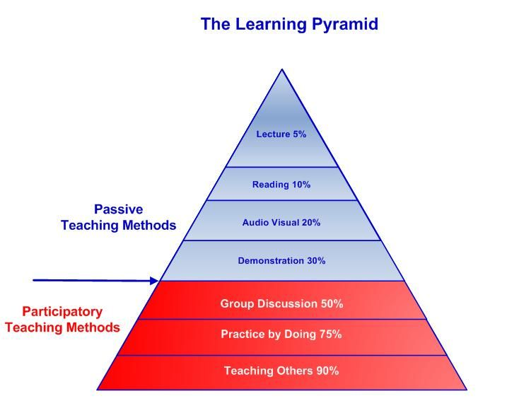 The Learning Pyramid via The Peak Performance Center