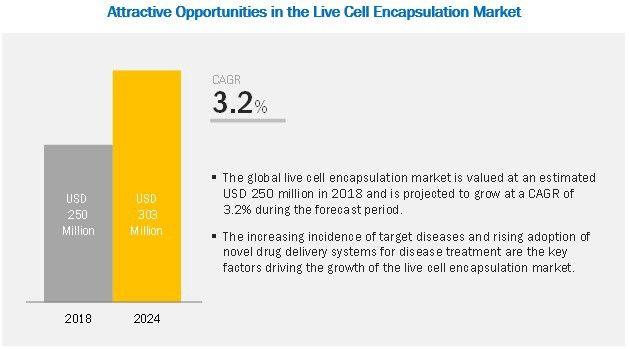 Live Cell Encapsulation Market Sheetal Rane Marketing