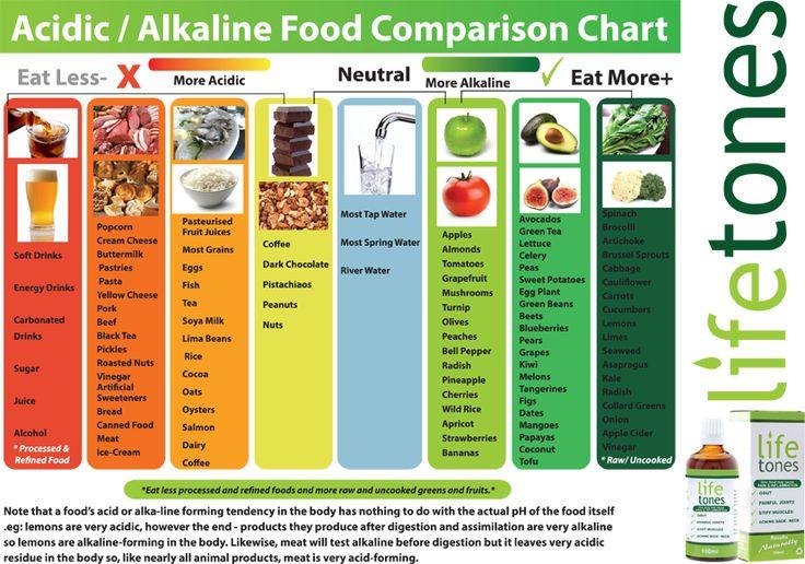 Table comida acido alcalina