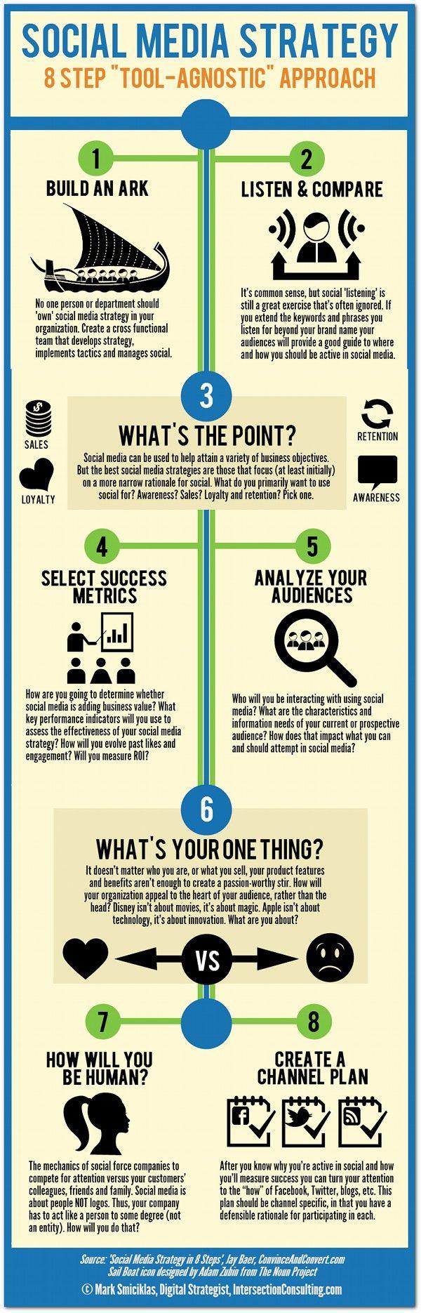 Infographic   8-step 'tool agnostic' social media strategy