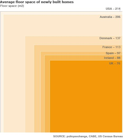 Comparative size of new-home builds, by country