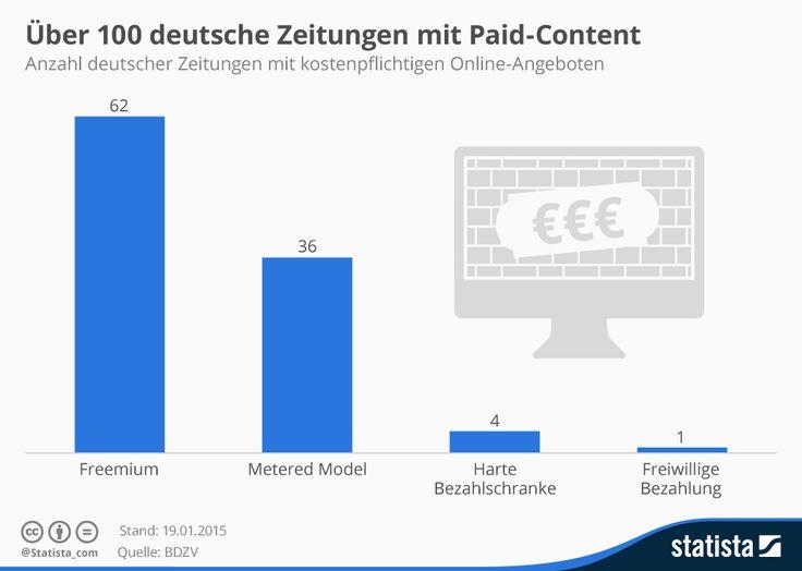 Infografik: Über 100 deutsche Zeitungen mit Paid-Content | Statista