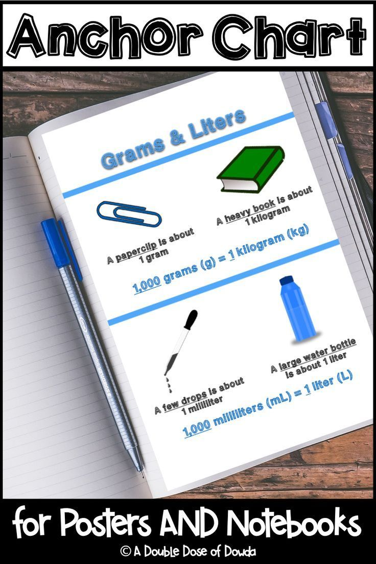 Kilogram To Liter : kilogram, liter, Metric, Measurement, Grams, Kilograms, Liters, Milliliters, Anchor, Chart, Charts,, Problems, Cards,, Teaching
