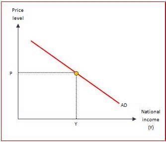 eco 372 aggregate demand and supply model The federal reserve will most likely _____ the money supply when the economy is experiencing a recession a increase b decrease c stabilize d manage week two: aggregate demand and supply models objective: analyze the impact of various factors on aggregate demand and supply.