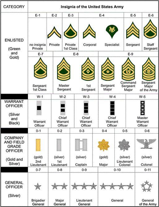 U.S. Army Basic Combat Training (BCT); Preparation and Motivation