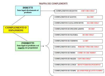 Diario di scuola: Mappa e tabella dei complementi - Analisi logica