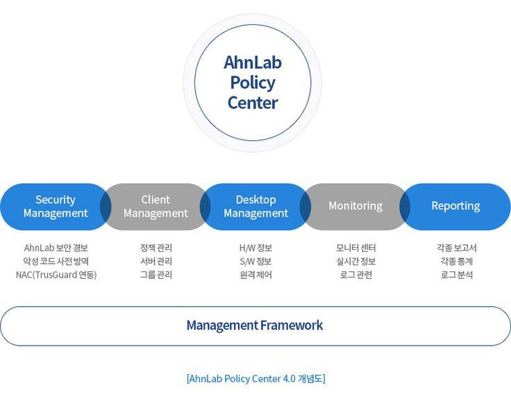 AhnLab Policy Center 4.0 개념도