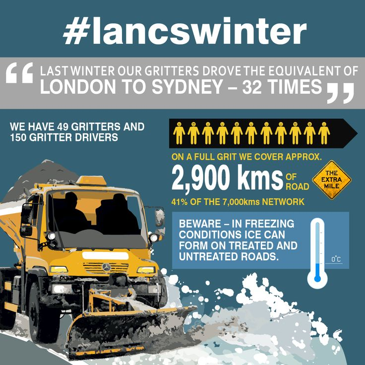 Everything you wanted to know about #lancswinter