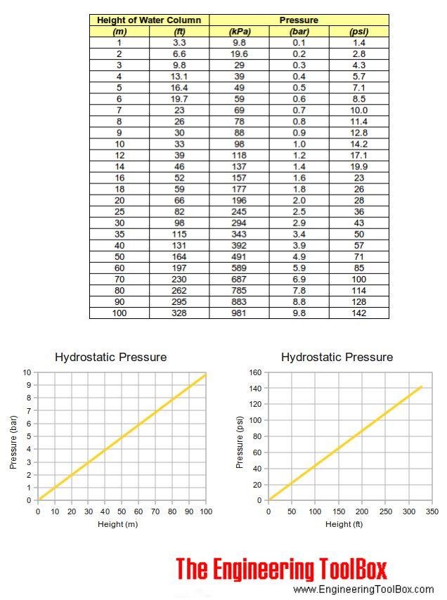 Hydrostatic pressure water kPa Pa bar psi meter feet