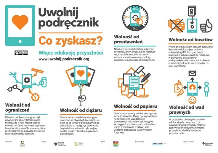 Co zyskasz popierając otwieranie podręczników szkolnych? Infografika akcji Uwolnij podręcznik (na licencji Creative Commons Uznanie autorstwa)