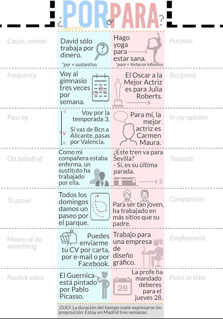 Cara B - Chuleta POR & PARA español. Spanish grammar lapbook @LapizdeELE