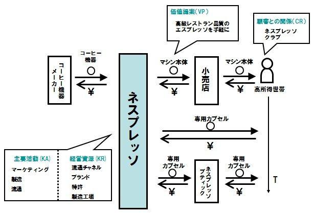 【図5】ネスプレッソのピクト図