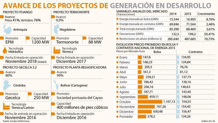 Así van las cuatro inversiones para generar energía