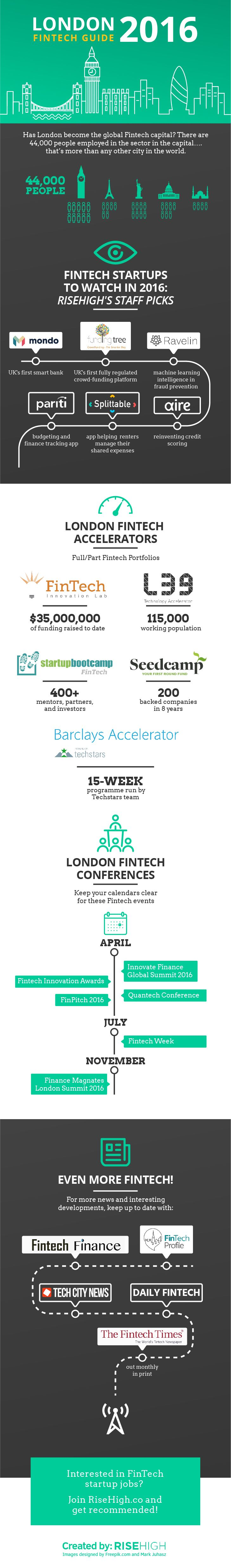 Has London become the global FinTech center? According to Tech City, there are 44,000 people employed in the sector in the capital….