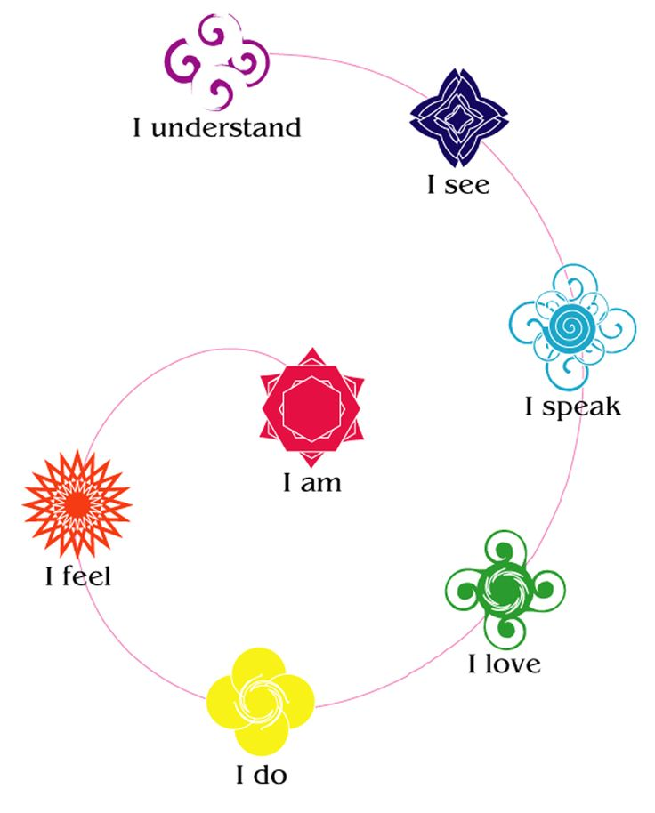 Balance your Chakras here at the ARE Spa with a Donna Eden Energy Assessment! We also offer Chakra Testing, Balancing, and Clearing! 757.457.7202