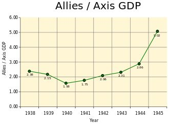 In Europe, before the outbreak of the war, the Allies had significant advantages in both population and economics. In 1938, the Western Allies (United Kingdom, France, Poland and British Dominions) had a 30 percent larger population and a 30 percent higher gross domestic product than the European Axis (Germany and Italy); if colonies are included, it then gives the Allies more than a 5:1 advantage in population and nearly 2:1 advantage in GDP.