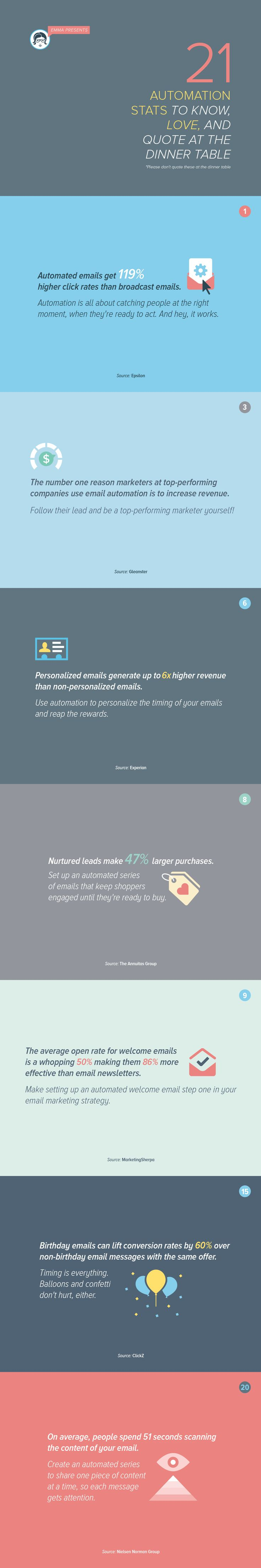 21 Email Automation Stats to Geek Out to in 2015 [Infographic] This is why you MUST look into and launch Automated Email Marketing in 2015