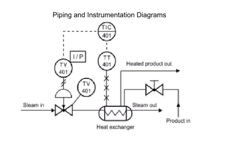 best 25+ piping and instrumentation diagram ideas on pinterest piping and instrumentation diagram guidelines