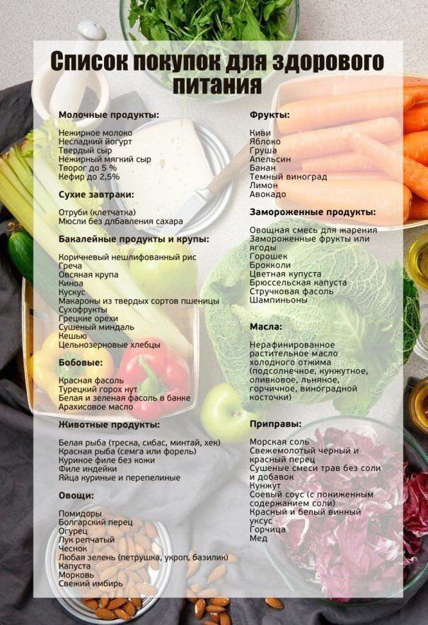Правильное дробное питание для похудения