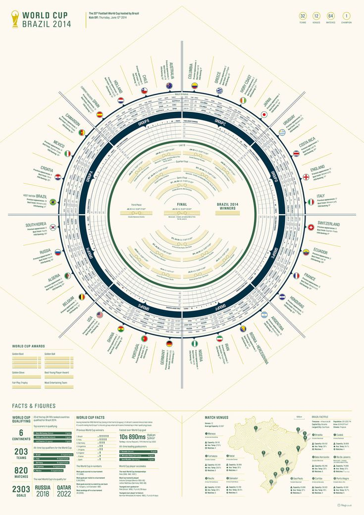 bd495d81fc9cf2fe66f5d0fe0016e39c infographics design world cup 76 best zonal markings images on pinterest football  at gsmportal.co