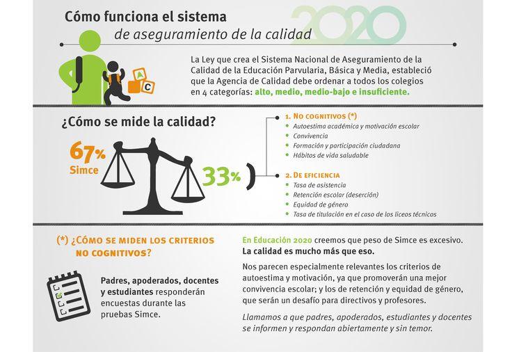 Así es como la Agencia de Calidad ordenará a los colegios de Chile.