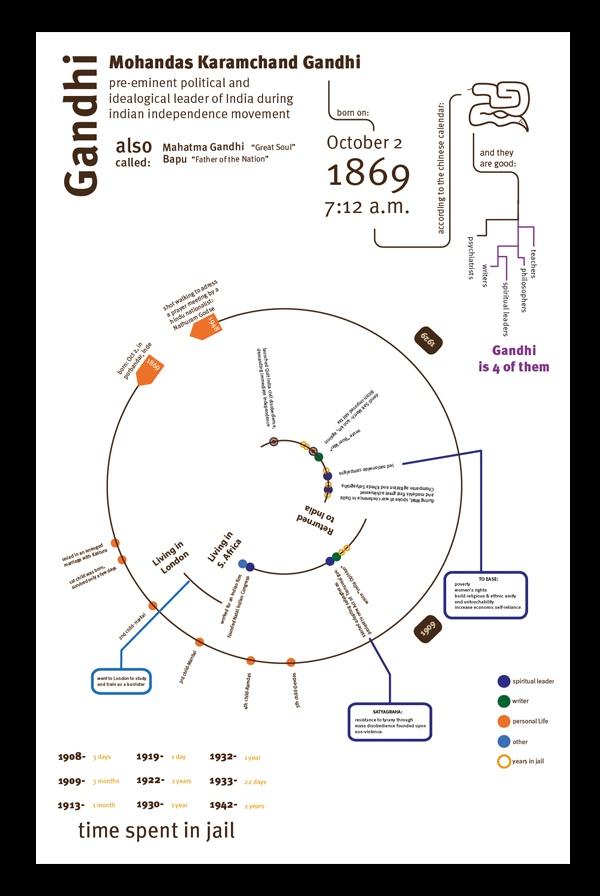 Gandhi's Resume by Fernanda Delgado, via BehanceVisual Cvs