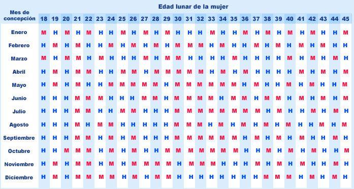 ¡Planea o adivina el sexo de tu bebe con calendario chino 2014! - Mamá y maestra