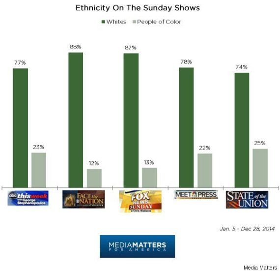 How Melissa Harris-Perry Beat Out The Other Sunday News Shows On Diversity Graph of whites vs. people of color on Sunday Shows