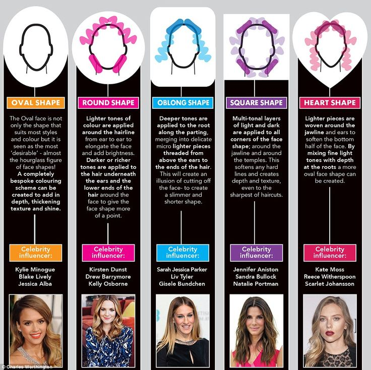The team developed a colour contouring guide for each face shape and used a 'celebrity influencer' to illustrate each one