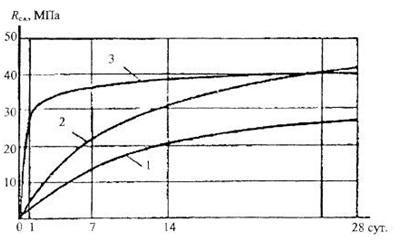 Кривые роста прочности цемента во времени: 1-5оС; 2-20оС; 3-85оС